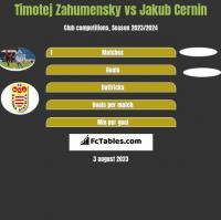Timotej Zahumensky vs Jakub Cernin h2h player stats