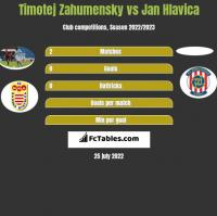 Timotej Zahumensky vs Jan Hlavica h2h player stats