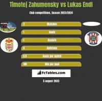Timotej Zahumensky vs Lukas Endl h2h player stats