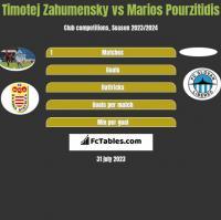 Timotej Zahumensky vs Marios Pourzitidis h2h player stats