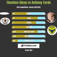 Timothee Dieng vs Anthony Forde h2h player stats