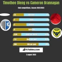 Timothee Dieng vs Cameron Brannagan h2h player stats