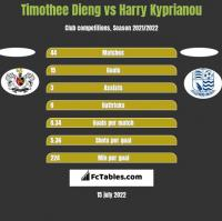 Timothee Dieng vs Harry Kyprianou h2h player stats