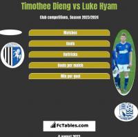 Timothee Dieng vs Luke Hyam h2h player stats