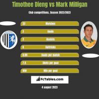 Timothee Dieng vs Mark Milligan h2h player stats