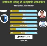 Timothee Dieng vs Benjamin Woodburn h2h player stats