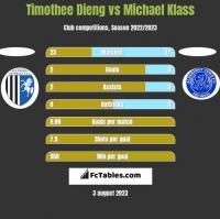 Timothee Dieng vs Michael Klass h2h player stats