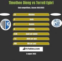 Timothee Dieng vs Terrell Egbri h2h player stats