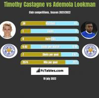 Timothy Castagne vs Ademola Lookman h2h player stats