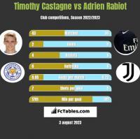 Timothy Castagne vs Adrien Rabiot h2h player stats