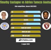 Timothy Castagne vs Adrien Tameze Aoutsa h2h player stats