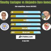 Timothy Castagne vs Alejandro Daro Gomez h2h player stats
