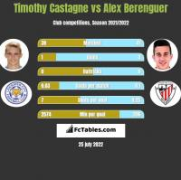 Timothy Castagne vs Alex Berenguer h2h player stats