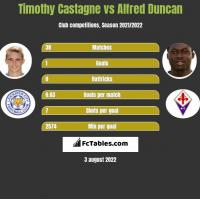 Timothy Castagne vs Alfred Duncan h2h player stats