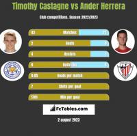 Timothy Castagne vs Ander Herrera h2h player stats