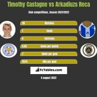 Timothy Castagne vs Arkadiuzs Reca h2h player stats