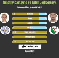 Timothy Castagne vs Artur Jędrzejczyk h2h player stats