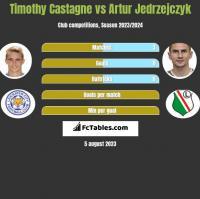 Timothy Castagne vs Artur Jedrzejczyk h2h player stats