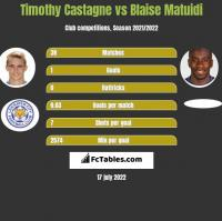 Timothy Castagne vs Blaise Matuidi h2h player stats