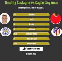 Timothy Castagne vs Caglar Soyuncu h2h player stats