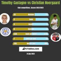 Timothy Castagne vs Christian Noergaard h2h player stats