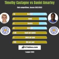 Timothy Castagne vs Daniel Amartey h2h player stats