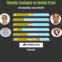 Timothy Castagne vs Dennis Praet h2h player stats