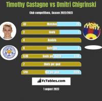 Timothy Castagne vs Dmytro Chyhrynskyi h2h player stats