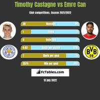 Timothy Castagne vs Emre Can h2h player stats