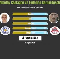 Timothy Castagne vs Federico Bernardeschi h2h player stats
