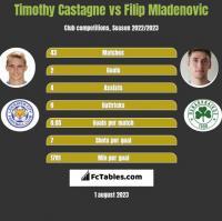 Timothy Castagne vs Filip Mladenović h2h player stats