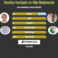 Timothy Castagne vs Filip Mladenovic h2h player stats