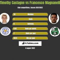 Timothy Castagne vs Francesco Magnanelli h2h player stats