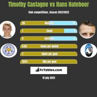 Timothy Castagne vs Hans Hateboer h2h player stats