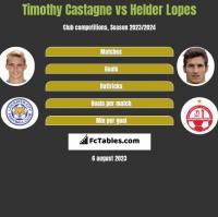 Timothy Castagne vs Helder Lopes h2h player stats