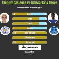 Timothy Castagne vs Idrissa Gana Gueye h2h player stats
