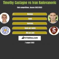 Timothy Castagne vs Ivan Radovanovic h2h player stats