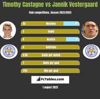 Timothy Castagne vs Jannik Vestergaard h2h player stats