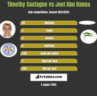 Timothy Castagne vs Joel Abu Hanna h2h player stats