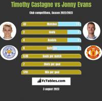 Timothy Castagne vs Jonny Evans h2h player stats