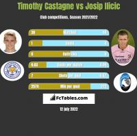Timothy Castagne vs Josip Ilicic h2h player stats