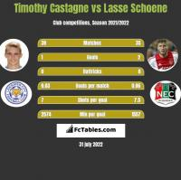 Timothy Castagne vs Lasse Schoene h2h player stats