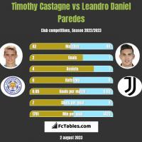 Timothy Castagne vs Leandro Daniel Paredes h2h player stats
