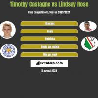 Timothy Castagne vs Lindsay Rose h2h player stats