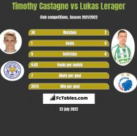 Timothy Castagne vs Lukas Lerager h2h player stats