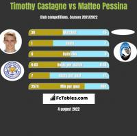 Timothy Castagne vs Matteo Pessina h2h player stats
