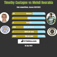 Timothy Castagne vs Mehdi Bourabia h2h player stats