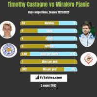 Timothy Castagne vs Miralem Pjanic h2h player stats