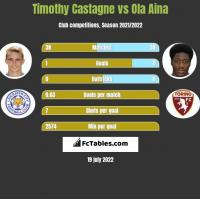 Timothy Castagne vs Ola Aina h2h player stats