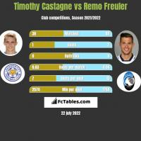 Timothy Castagne vs Remo Freuler h2h player stats